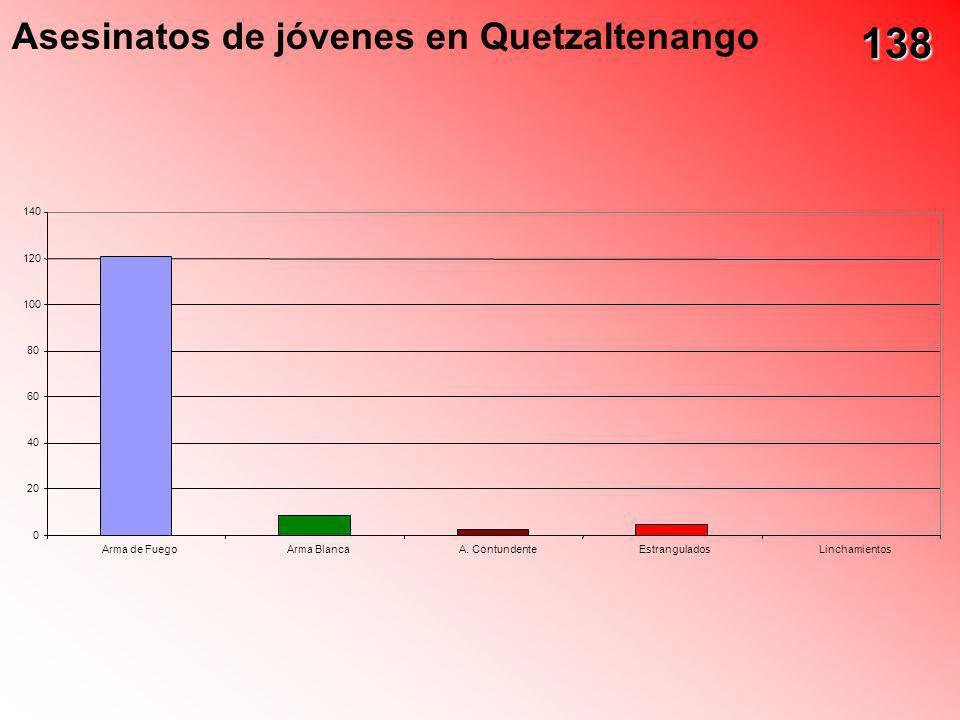 Asesinatos de jóvenes en Quetzaltenango 0 20 40 60 80 100 120 140 Arma de FuegoArma BlancaA. ContundenteEstranguladosLinchamientos 138