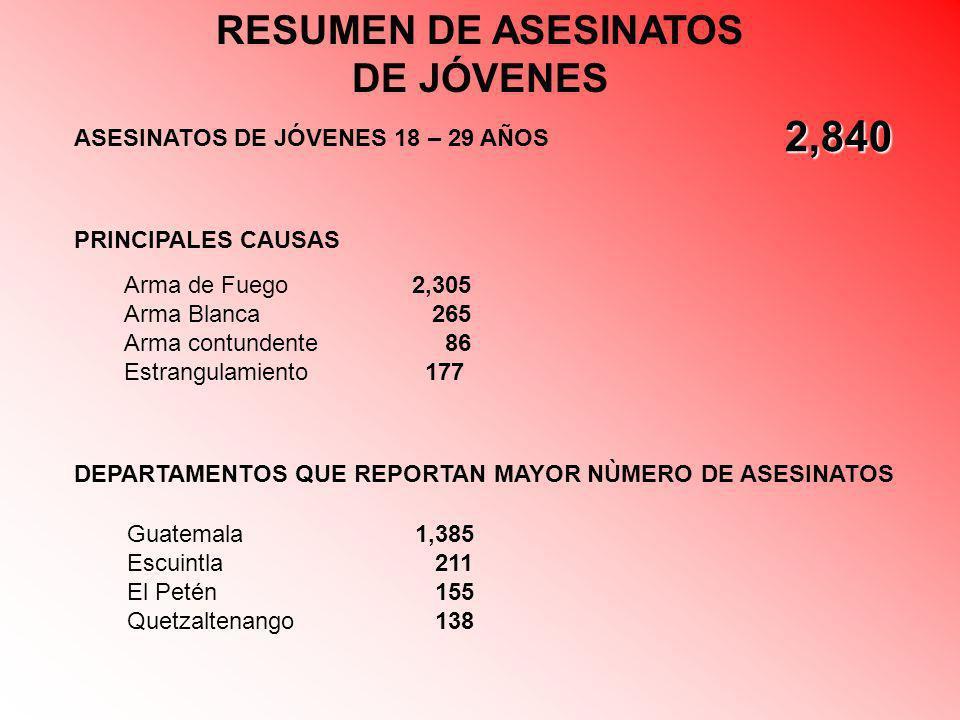 RESUMEN DE ASESINATOS DE JÓVENES ASESINATOS DE JÓVENES 18 – 29 AÑOS 2,840 DEPARTAMENTOS QUE REPORTAN MAYOR NÙMERO DE ASESINATOS PRINCIPALES CAUSAS Arm