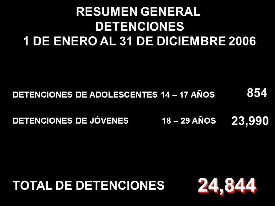 RESUMEN GENERAL DETENCIONES 1 DE ENERO AL 31 DE DICIEMBRE 2006 DETENCIONES DE JÓVENES 18 – 29 AÑOS 23,990 DETENCIONES DE ADOLESCENTES 14 – 17 AÑOS 854