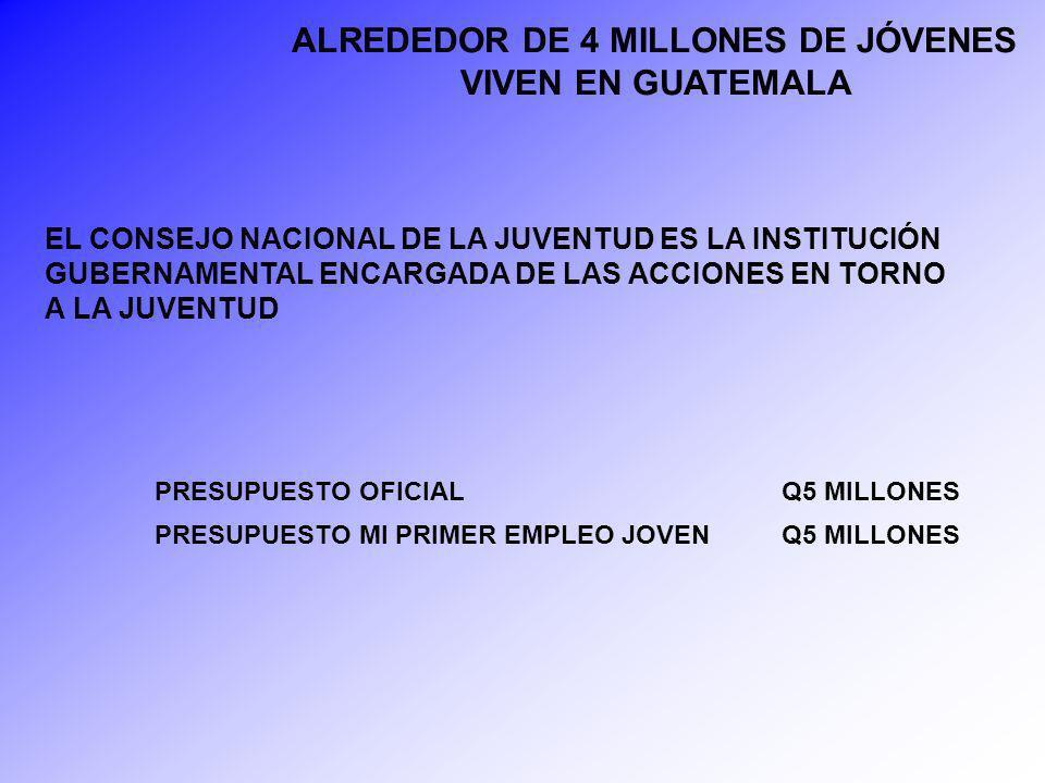 Asesinatos de Jóvenes en El Petén 135 15 320 0 20 40 60 80 100 120 140 160 Arma de FuegoArma BlancaA.