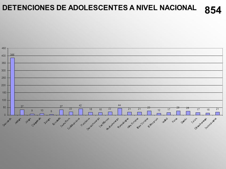 Asesinatos de adolescentes en Escuintla Arma de Fuego; 25 Arma Blanca; 5 A.