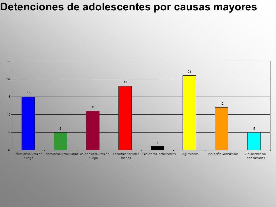 Asesinatos de adolescentes en Quetzaltenango 30 3 0000 0 5 10 15 20 25 30 35 Arma de FuegoArma BlancaA.