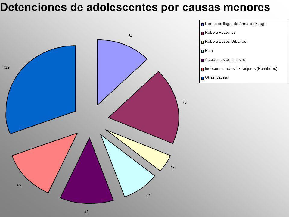 RESUMEN DE DETENCIONES DE ADOLESCENTES DETENCIONES DE ADOLESCENTES 14 – 17 AÑOS 854854 DEPARTAMENTOS QUE REPORTAN MAYOR NÙMERO DE DETENCIONES Guatemala 385 Suchitepéquez 44 Huehuetenango 44 Escuintla 38 Jutiapa 37