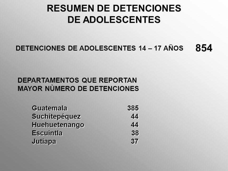 RESUMEN DE ASESINATOS DE ADOLESCENTES ASESINATOS DE ADOLESCENTES 14 – 17 AÑOS 393 DEPARTAMENTOS QUE REPORTAN MAYOR NÙMERO DE ASESINATOS PRINCIPALES CAUSAS Arma de Fuego326 Arma Blanca 35 Arma contundente 13 Estrangulamiento 17 Guatemala198 Escuintla 33 Quetzaltenango 33 El Petén 22
