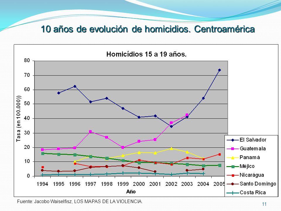 11 10 años de evolución de homicidios. Centroamérica Fuente: Jacobo Waiselfisz, LOS MAPAS DE LA VIOLENCIA.