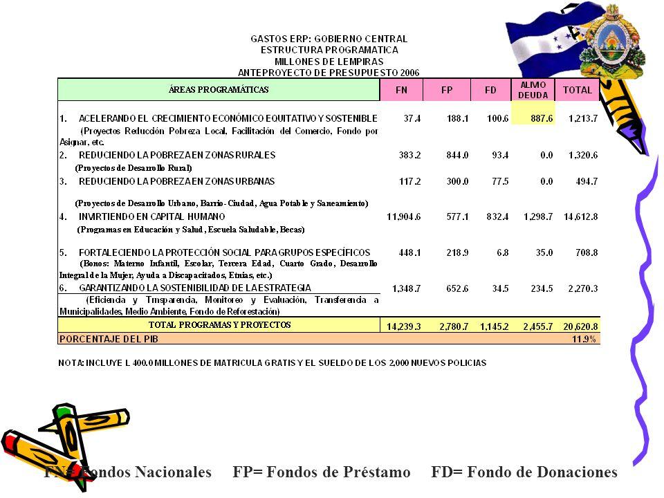 FN= Fondos Nacionales FP= Fondos de Préstamo FD= Fondo de Donaciones