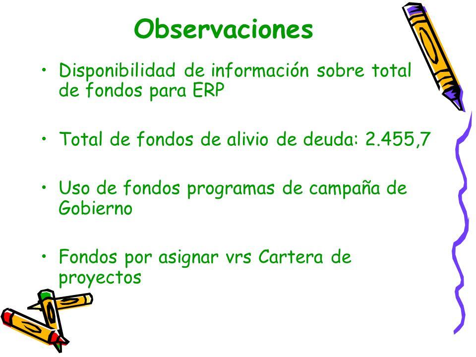 Observaciones Cartera de proyectos 2.700,0 (2.455,7) 1.568,1 ya asignados 887.6 por asignar Déficit para cartera