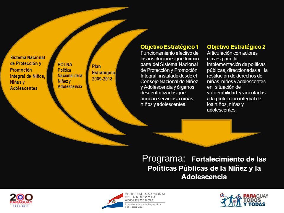BID-SNNA-OEI Programa: Fortalecimiento de las Políticas Públicas de la Niñez y la Adolescencia 2.