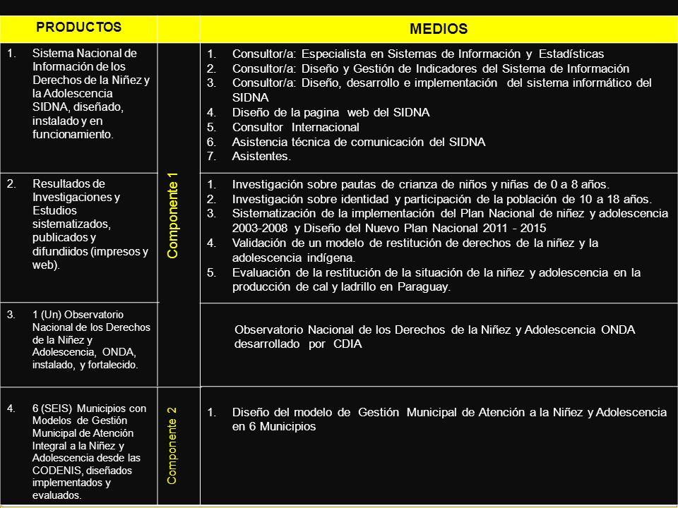 Implementación de los modelos de atención municipal diseñados PRODUCTOS MEDIOS 1.Sistema Nacional de Información de los Derechos de la Niñez y la Adolescencia SIDNA, diseñado, instalado y en funcionamiento.