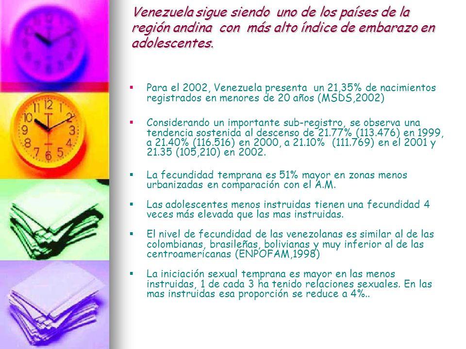 Venezuela sigue siendo uno de los países de la región andina con más alto índice de embarazo en adolescentes. Para el 2002, Venezuela presenta un 21,3