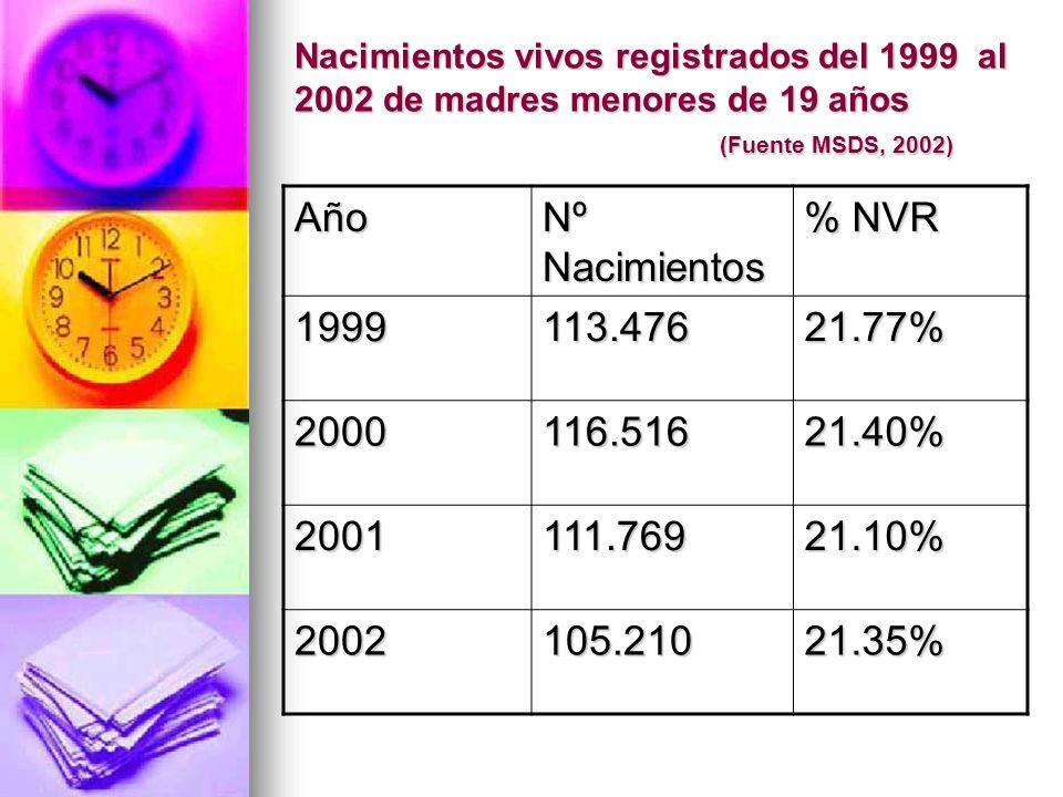Nacimientos vivos registrados del 1999 al 2002 de madres menores de 19 años (Fuente MSDS, 2002) Año Nº Nacimientos % NVR 1999113.47621.77% 2000116.516