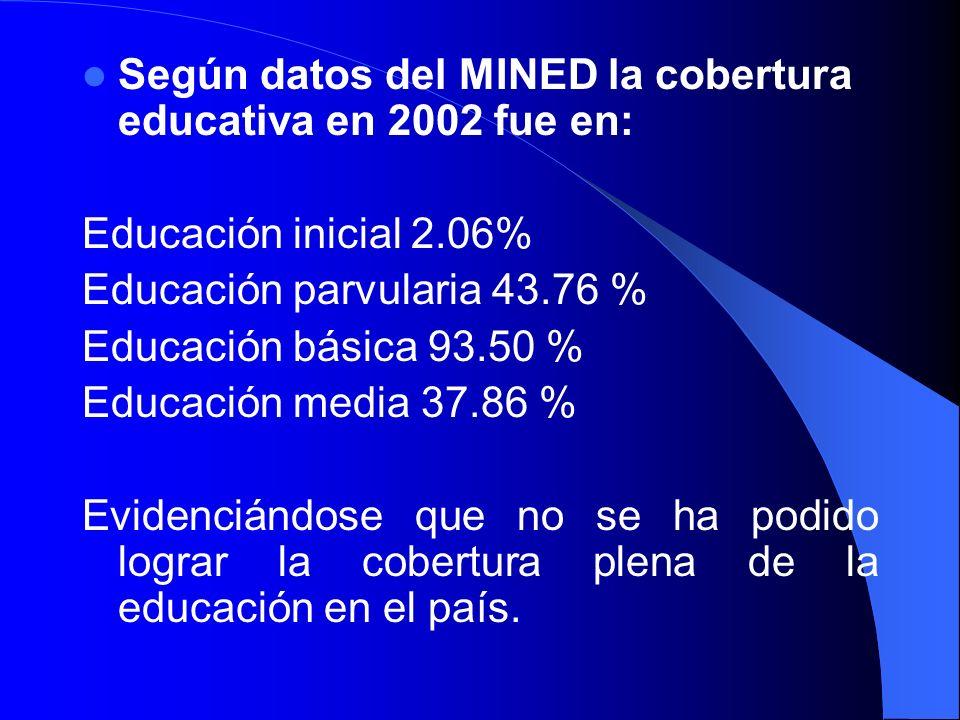 Según datos del MINED la cobertura educativa en 2002 fue en: Educación inicial 2.06% Educación parvularia 43.76 % Educación básica 93.50 % Educación m
