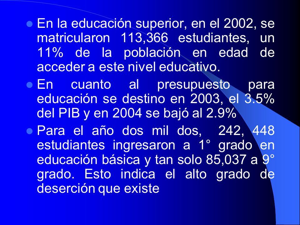 En la educación superior, en el 2002, se matricularon 113,366 estudiantes, un 11% de la población en edad de acceder a este nivel educativo. En cuanto