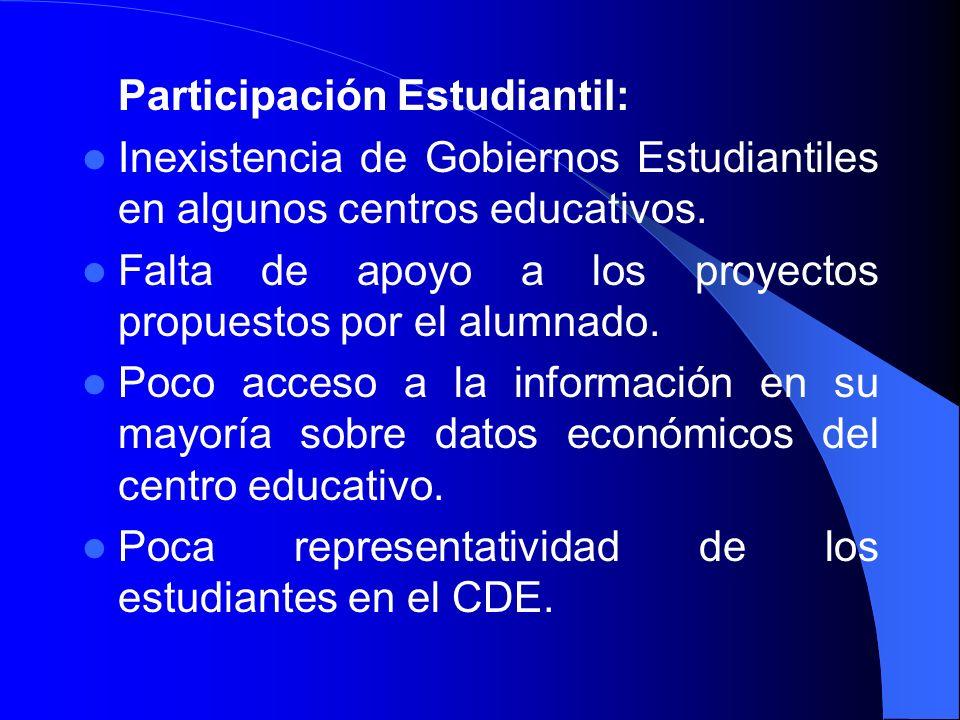 Participación Estudiantil: Inexistencia de Gobiernos Estudiantiles en algunos centros educativos. Falta de apoyo a los proyectos propuestos por el alu