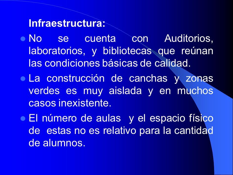 Infraestructura: No se cuenta con Auditorios, laboratorios, y bibliotecas que reúnan las condiciones básicas de calidad. La construcción de canchas y