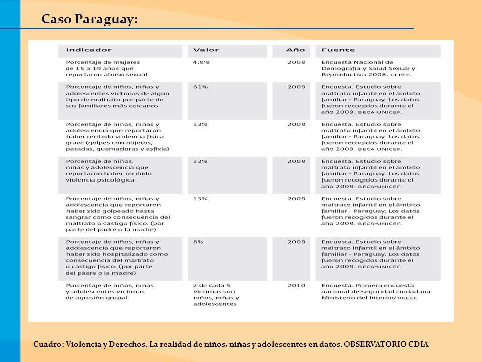 Caso Paraguay: Cuadro: Violencia y Derechos. La realidad de niños, niñas y adolescentes en datos.