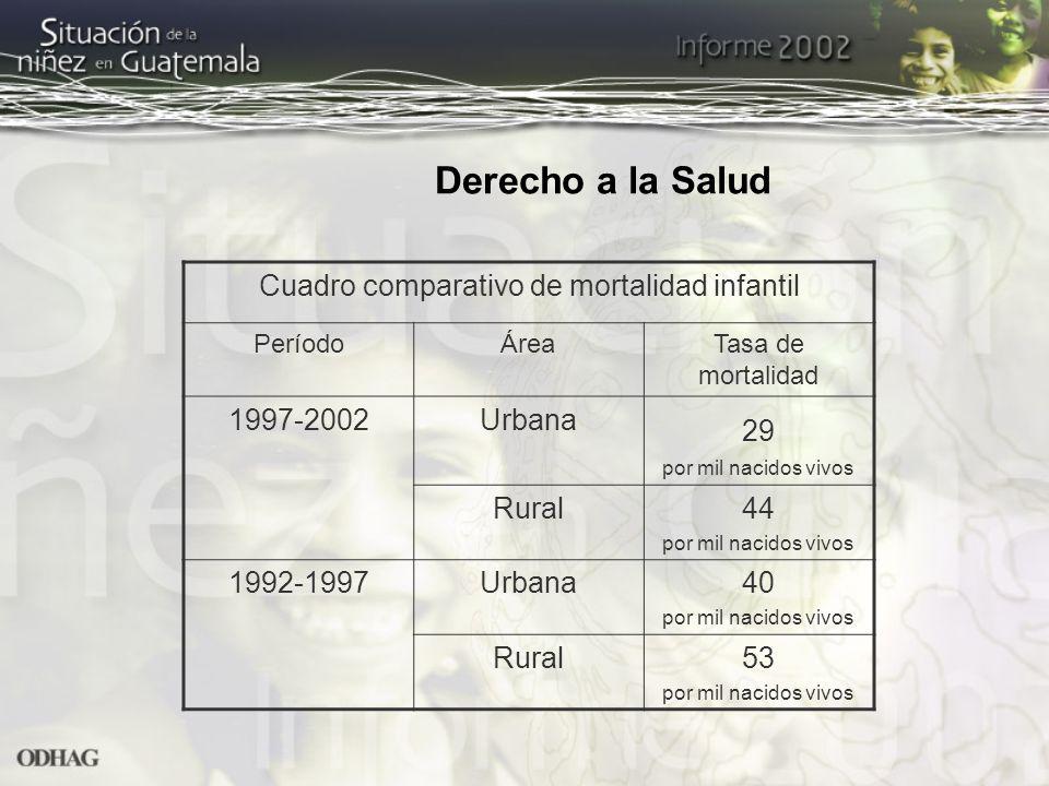 Derecho a la Salud Cuadro comparativo de mortalidad infantil PeríodoÁreaTasa de mortalidad 1997-2002Urbana 29 por mil nacidos vivos Rural44 por mil na