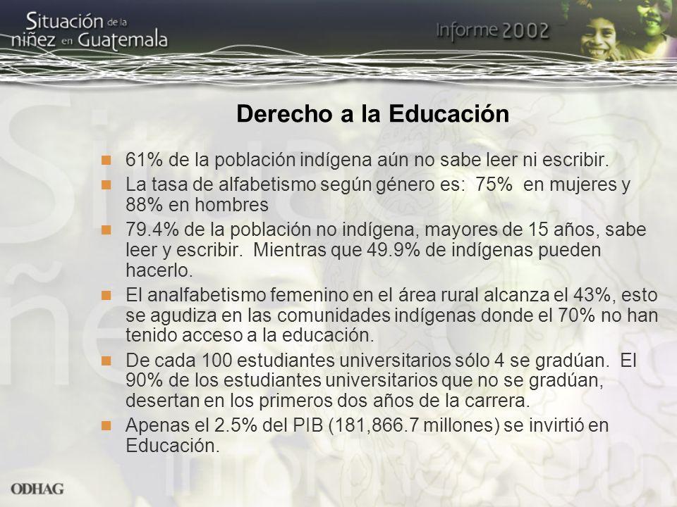 Derecho a la Educación 61% de la población indígena aún no sabe leer ni escribir. La tasa de alfabetismo según género es: 75% en mujeres y 88% en homb