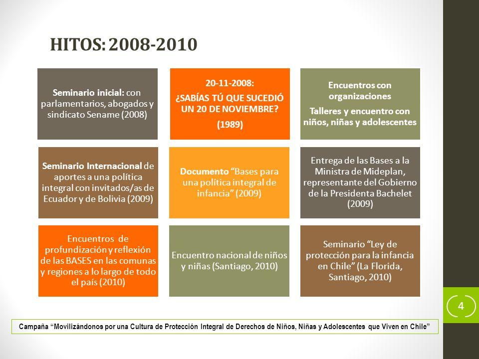 HITOS: 2011-2013 5 INFORMACIÓN Y SENSIBILIZACIÓN (Comunicaciones) MOVILIZACIÓN SOCIAL INCIDENCIA Campaña Movilizándonos por una Cultura de Protección Integral de Derechos de Niños, Niñas y Adolescentes que Viven en Chile