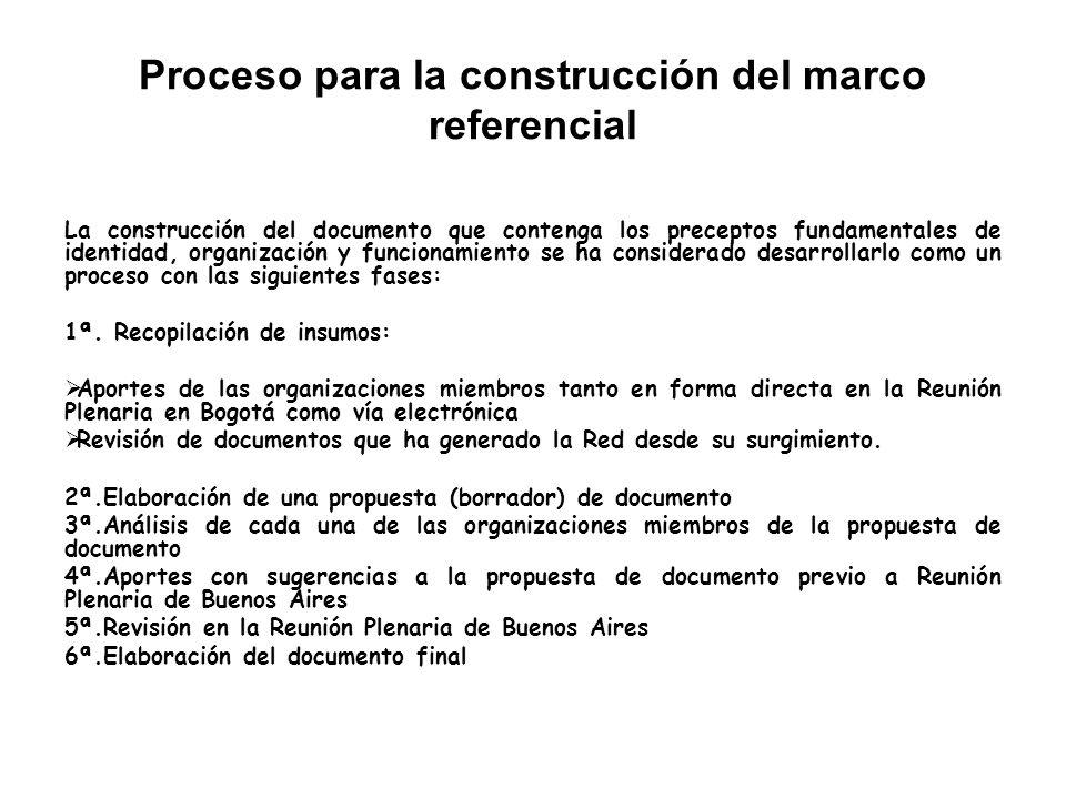 Proceso para la construcción del marco referencial La construcción del documento que contenga los preceptos fundamentales de identidad, organización y