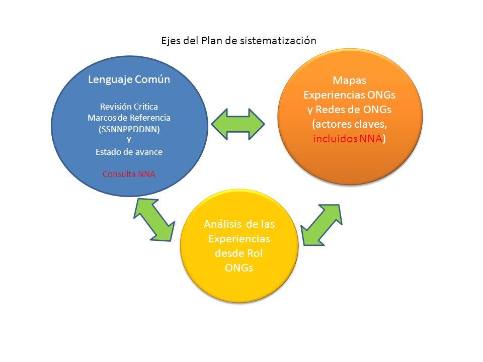 Lenguaje Común Revisión Critica Marcos de Referencia (SSNNPPDDNN) Y Estado de avance Consulta NNA Mapas Experiencias ONGs y Redes de ONGs (actores cla