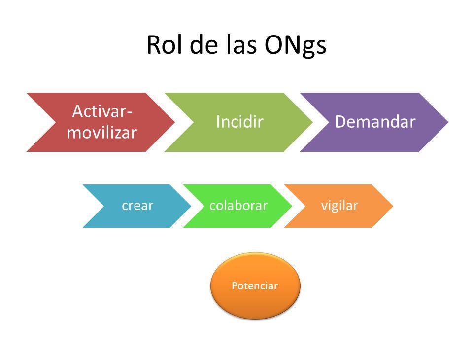 Rol de las ONgs Activar- movilizar IncidirDemandar crearcolaborarvigilar Potenciar