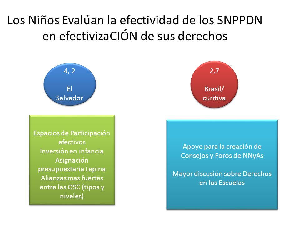 Los Niños Evalúan la efectividad de los SNPPDN en efectivizaCIÓN de sus derechos 4, 2 El Salvador 4, 2 El Salvador Espacios de Participación efectivos