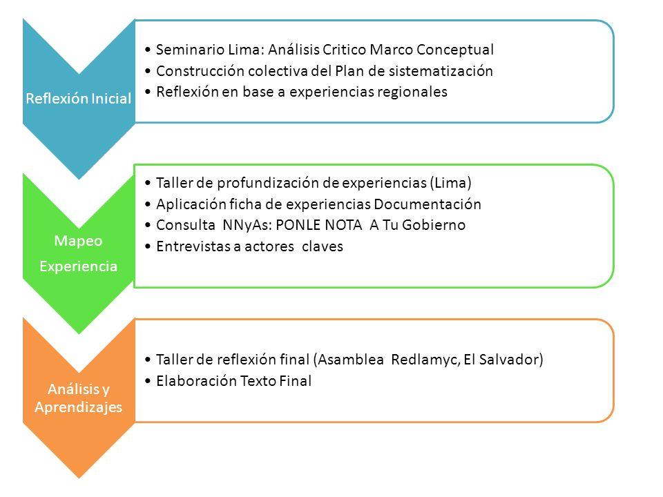 Reflexión Inicial Seminario Lima: Análisis Critico Marco Conceptual Construcción colectiva del Plan de sistematización Reflexión en base a experiencia