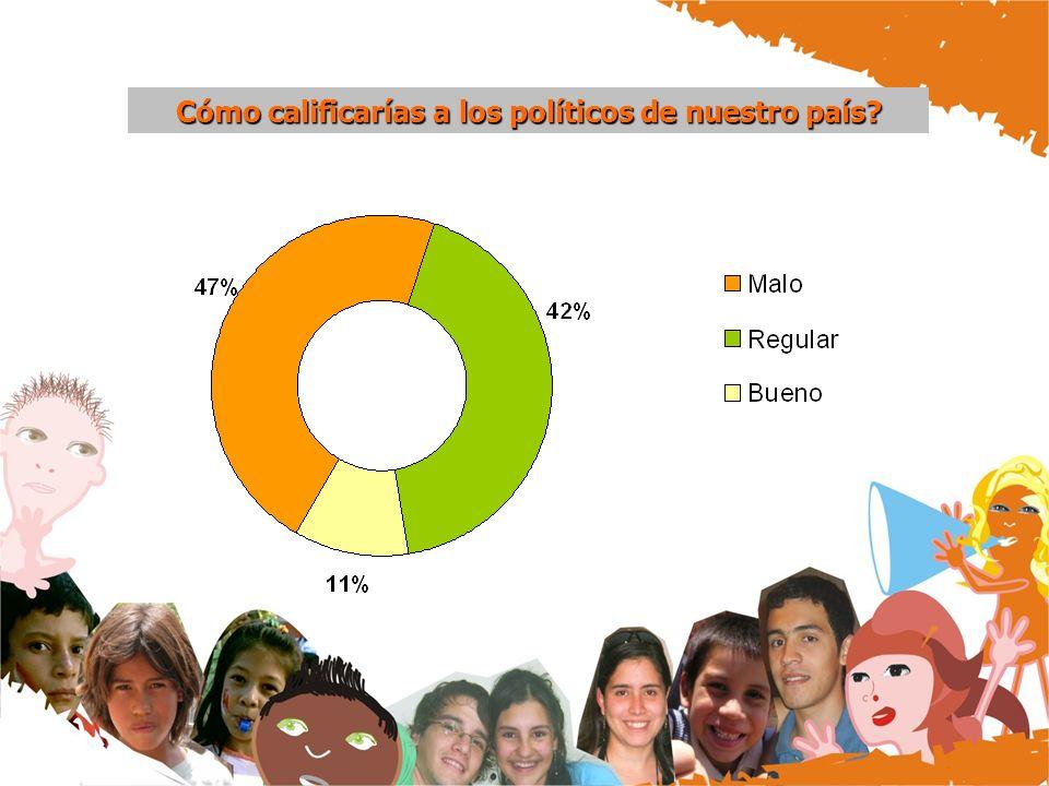 Cómo calificarías a los políticos de nuestro país?