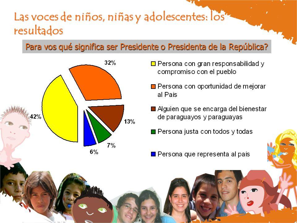 Las voces de niños, niñas y adolescentes: los resultados Para vos qué significa ser Presidente o Presidenta de la República?