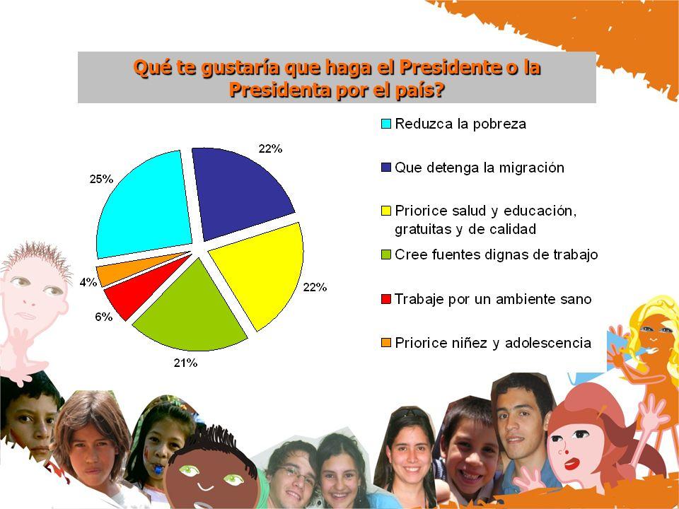 Qué te gustaría que haga el Presidente o la Presidenta por el país