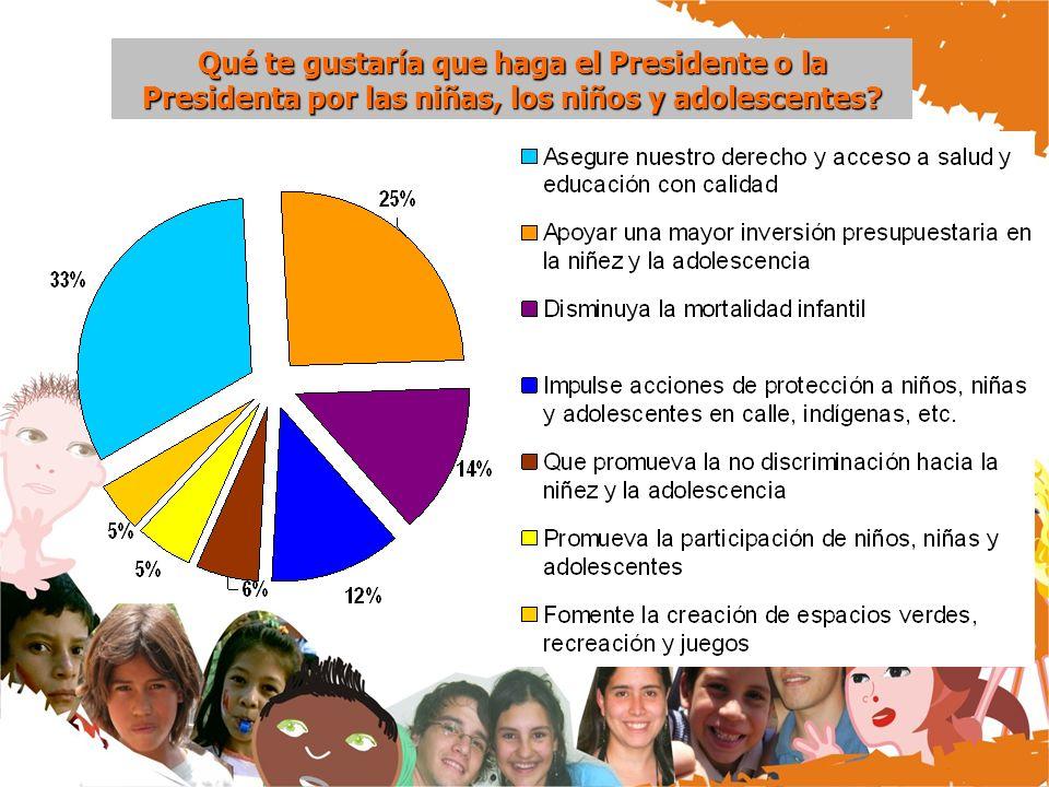 Qué te gustaría que haga el Presidente o la Presidenta por las niñas, los niños y adolescentes?