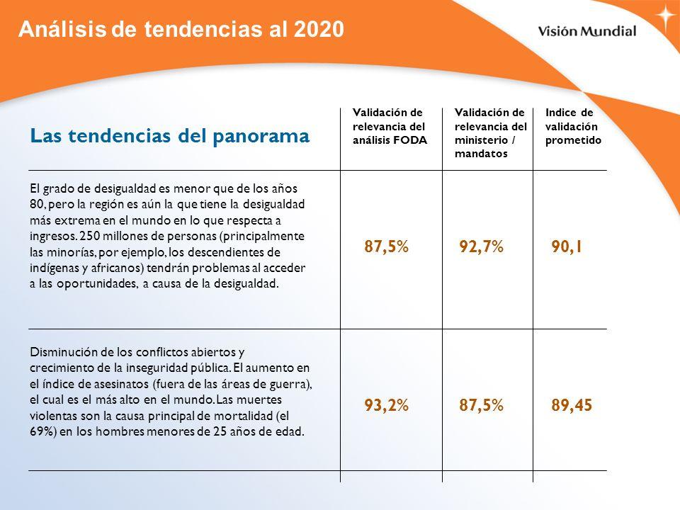 Análisis de tendencias al 2020 Las tendencias del panorama El grado de desigualdad es menor que de los años 80, pero la región es aún la que tiene la