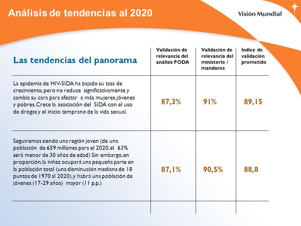Análisis de tendencias al 2020 Las tendencias del panorama La epidemia de HIV-SIDA ha bajado su tasa de crecimiento, pero no reduce significativamente y cambia su cara para afectar a más mujeres, jóvenes y pobres.