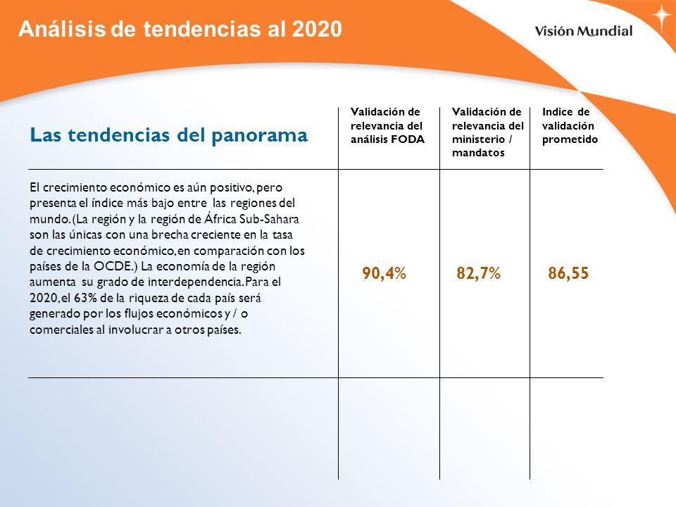 Análisis de tendencias al 2020 Las tendencias del panorama El crecimiento económico es aún positivo, pero presenta el índice más bajo entre las region
