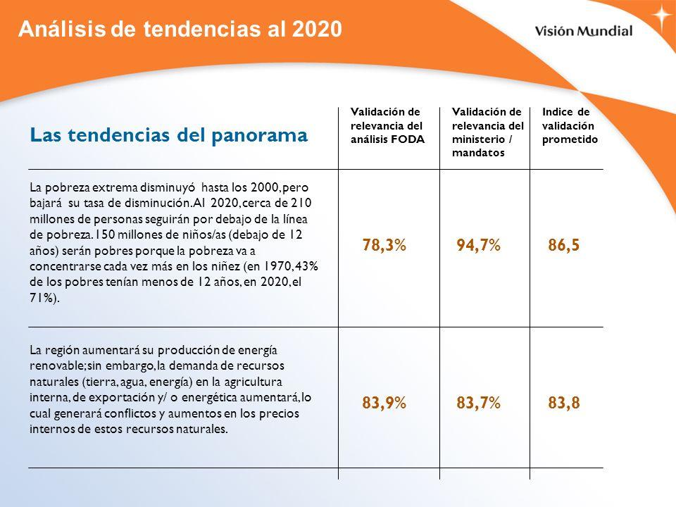Análisis de tendencias al 2020 Las tendencias del panorama La pobreza extrema disminuyó hasta los 2000, pero bajará su tasa de disminución. Al 2020, c