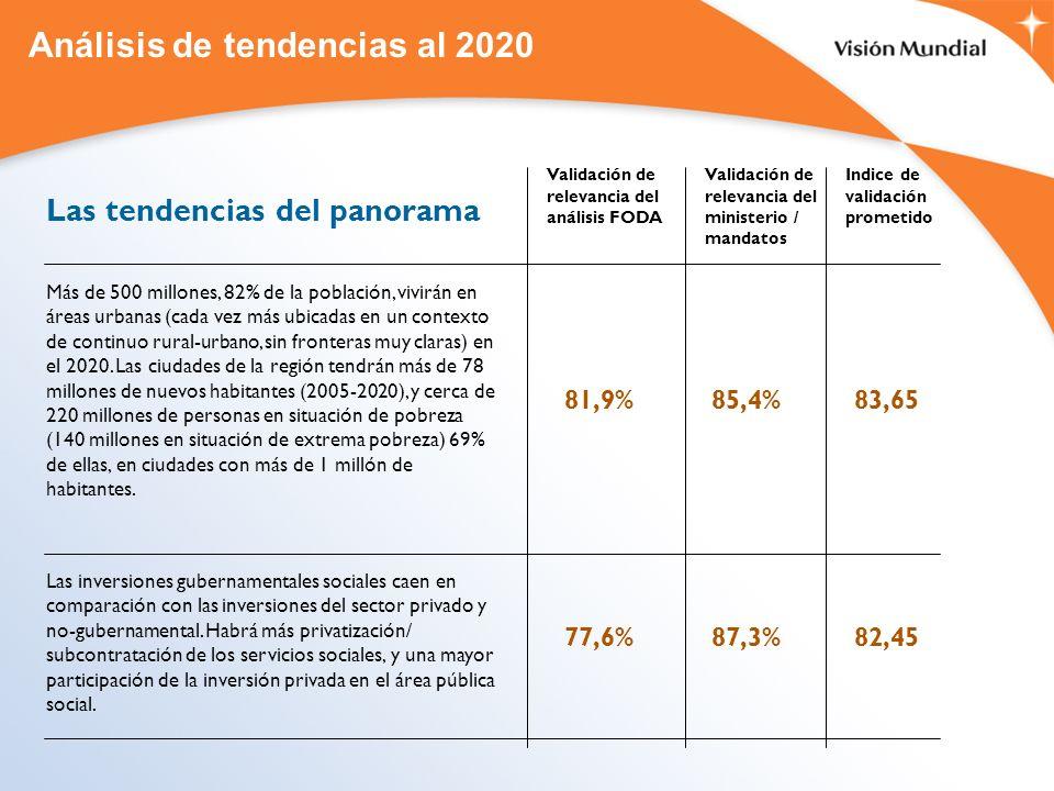 Análisis de tendencias al 2020 Las tendencias del panorama Más de 500 millones, 82% de la población, vivirán en áreas urbanas (cada vez más ubicadas en un contexto de continuo rural-urbano, sin fronteras muy claras) en el 2020.