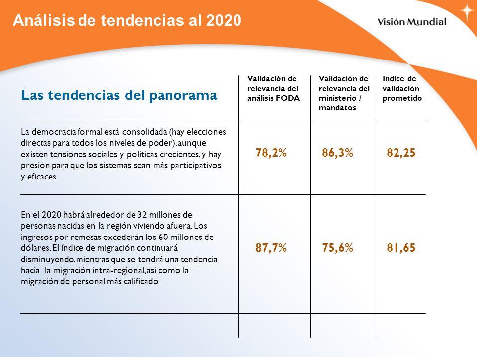 Análisis de tendencias al 2020 Las tendencias del panorama La democracia formal está consolidada (hay elecciones directas para todos los niveles de po