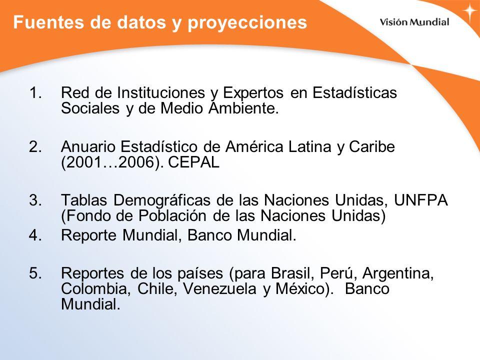 Fuentes de datos y proyecciones 1.Red de Instituciones y Expertos en Estadísticas Sociales y de Medio Ambiente. 2.Anuario Estadístico de América Latin