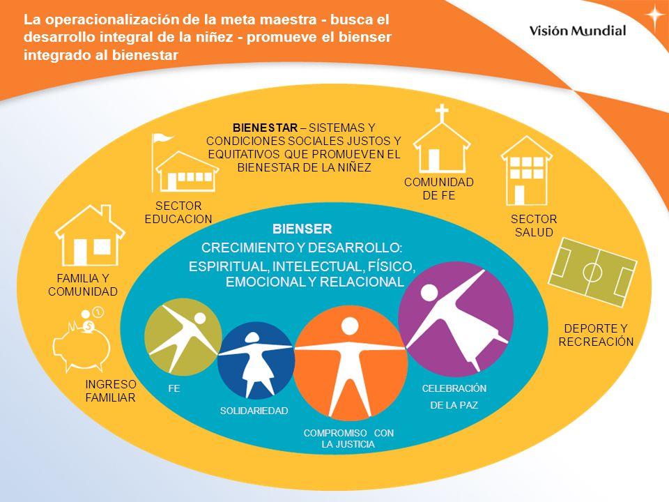 BIENSER CRECIMIENTO Y DESARROLLO: ESPIRITUAL, INTELECTUAL, FÍSICO, EMOCIONAL Y RELACIONAL BIENESTAR – SISTEMAS Y CONDICIONES SOCIALES JUSTOS Y EQUITATIVOS QUE PROMUEVEN EL BIENESTAR DE LA NIÑEZ SECTOR SALUD DEPORTE Y RECREACIÓN COMUNIDAD DE FE SECTOR EDUCACION FAMILIA Y COMUNIDAD FE SOLIDARIEDAD COMPROMISO CON LA JUSTICIA CELEBRACIÓN DE LA PAZ INGRESO FAMILIAR La operacionalizaci ó n de la meta maestra - busca el desarrollo integral de la ni ñ ez - promueve el bienser integrado al bienestar