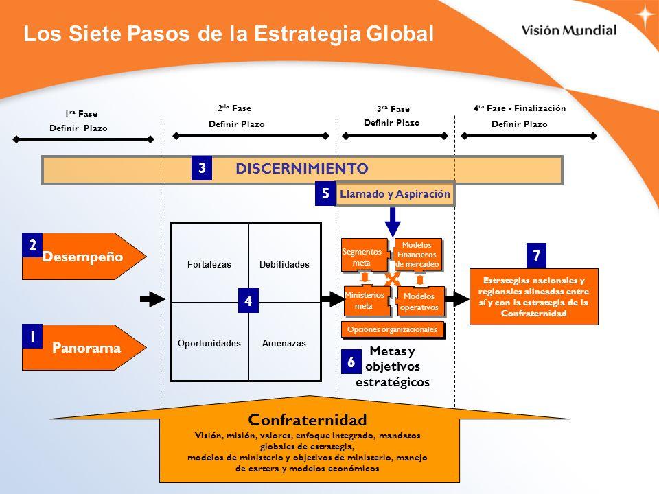 1 ra Fase 2 da Fase 3 ra Fase 4 ta Fase - Finalización DISCERNIMIENTO Definir Plazo Desempeño Panorama AmenazasOportunidades DebilidadesFortalezas Llamado y Aspiración Metas y objetivos estratégicos Estrategias nacionales y regionales alineadas entre sí y con la estrategia de la Confraternidad Modelos Financieros de mercadeo Modelos operativos Segmentos meta Ministerios meta Opciones organizacionales 4 3 6 7 1 2 Definir Plazo 5 Los Siete Pasos de la Estrategia Global Confraternidad Visión, misión, valores, enfoque integrado, mandatos globales de estrategia, modelos de ministerio y objetivos de ministerio, manejo de cartera y modelos económicos