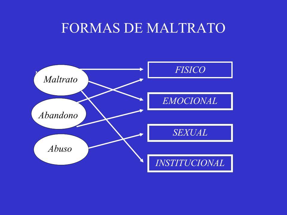 FORMAS DE MALTRATO Maltrato Abandono Abuso FISICO EMOCIONAL SEXUAL INSTITUCIONAL