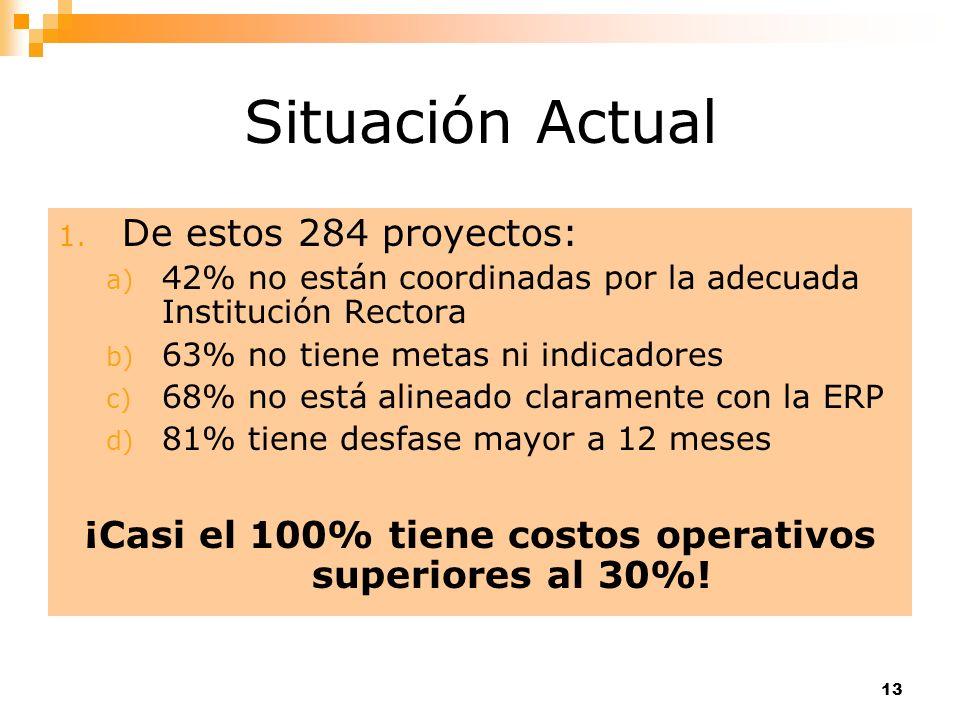 13 Situación Actual 1. De estos 284 proyectos: a) 42% no están coordinadas por la adecuada Institución Rectora b) 63% no tiene metas ni indicadores c)
