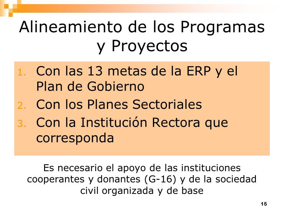 15 Alineamiento de los Programas y Proyectos 1. Con las 13 metas de la ERP y el Plan de Gobierno 2. Con los Planes Sectoriales 3. Con la Institución R