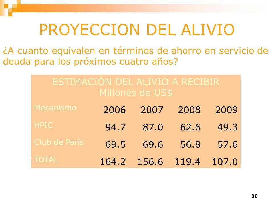 36 ¿A cuanto equivalen en términos de ahorro en servicio de deuda para los próximos cuatro años? PROYECCION DEL ALIVIO ESTIMACIÓN DEL ALIVIO A RECIBIR