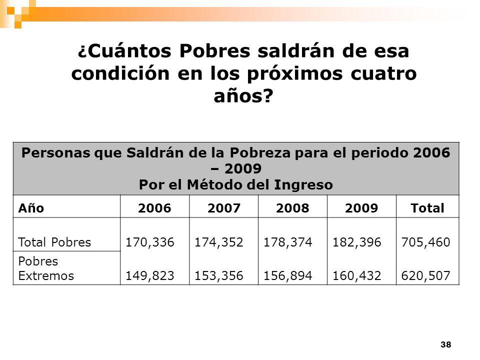 38 Personas que Saldrán de la Pobreza para el periodo 2006 – 2009 Por el Método del Ingreso Año2006200720082009Total Total Pobres170,336174,352178,374