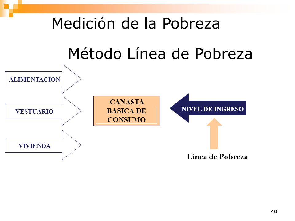 40 ALIMENTACIONVESTUARIOVIVIENDA NIVEL DE INGRESO Línea de Pobreza CANASTA BASICA DE CONSUMO Medición de la Pobreza Método Línea de Pobreza