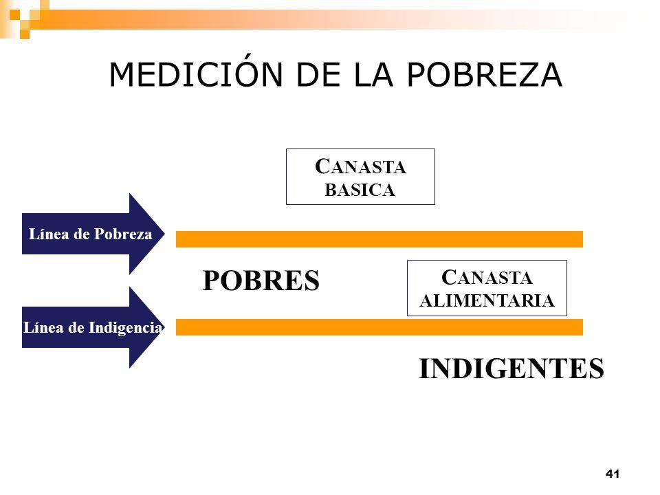 41 C ANASTA BASICA Línea de PobrezaLínea de Indigencia POBRES INDIGENTES MEDICIÓN DE LA POBREZA C ANASTA ALIMENTARIA