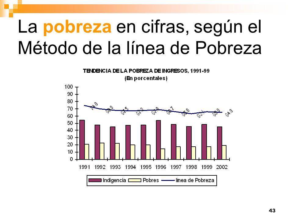 43 La pobreza en cifras, según el Método de la línea de Pobreza