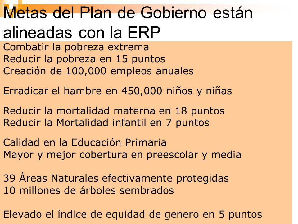 5 Metas del Plan de Gobierno están alineadas con la ERP Combatir la pobreza extrema Reducir la pobreza en 15 puntos Creación de 100,000 empleos anuale